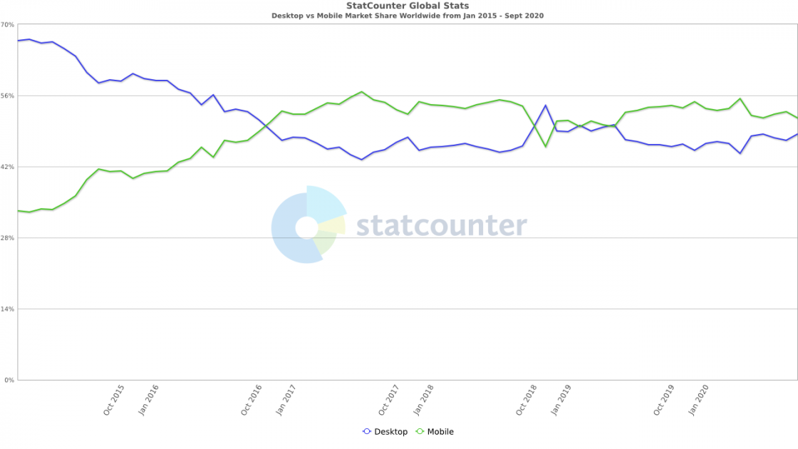 mobile vs desktop traffic 2020